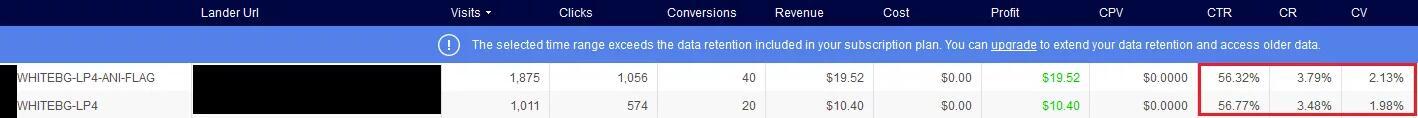 一个小举措让你的Dating Campaign利润增长20%